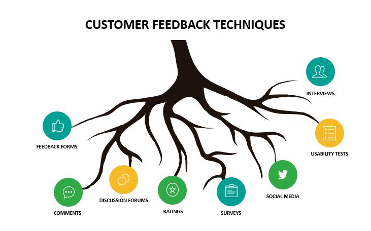 Customer Feedback Techniques
