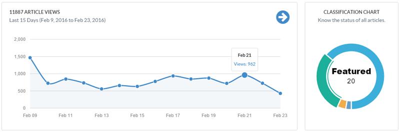 JavaScript Charts