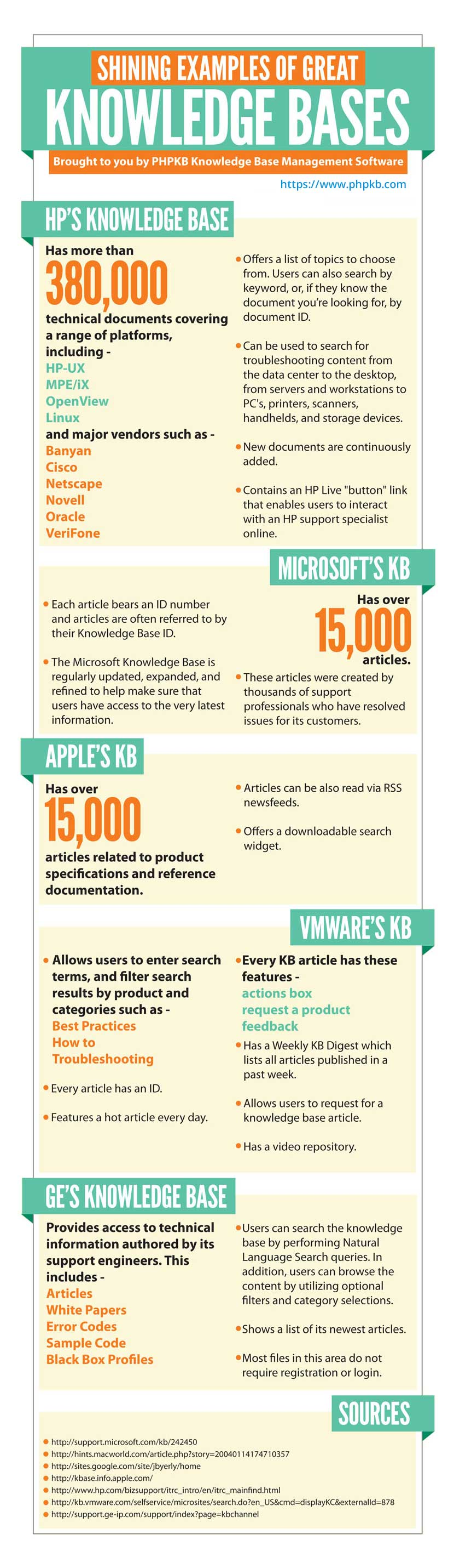 Knowledge Base Software Infographic