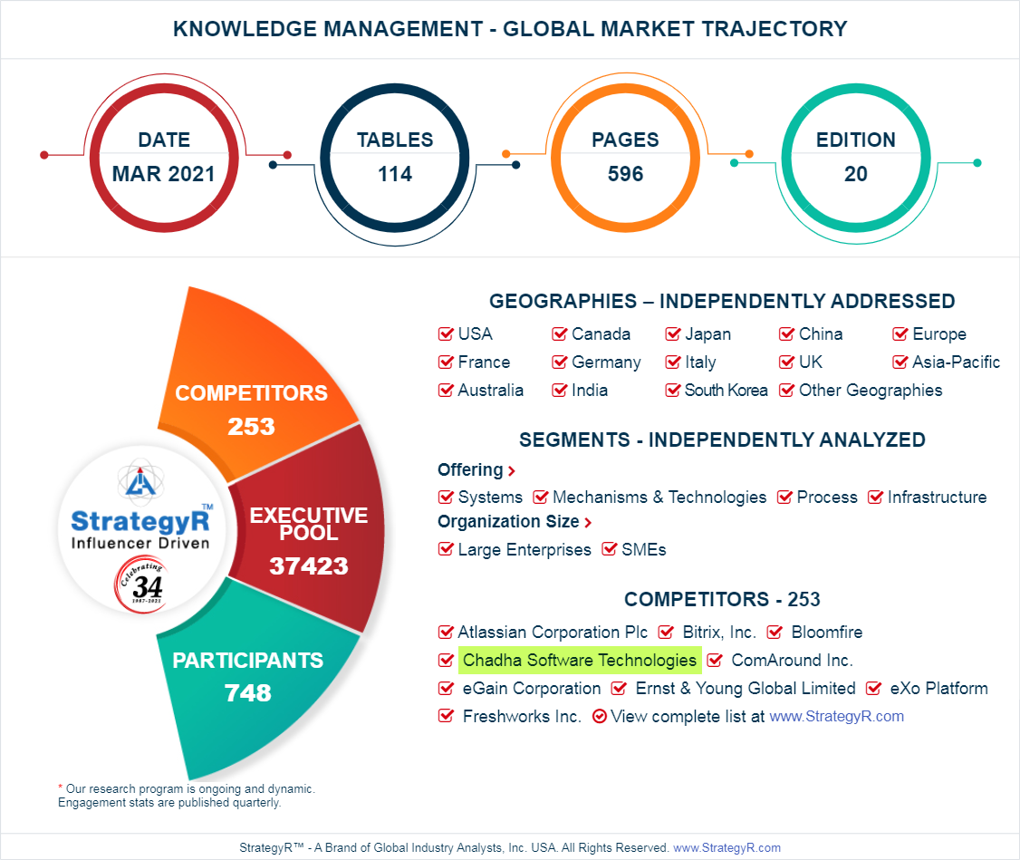 Knowledge Management Market Report