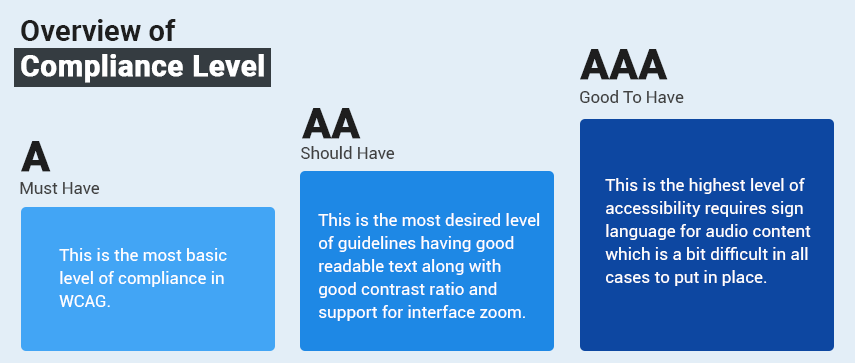 WCAG Compliance Levels